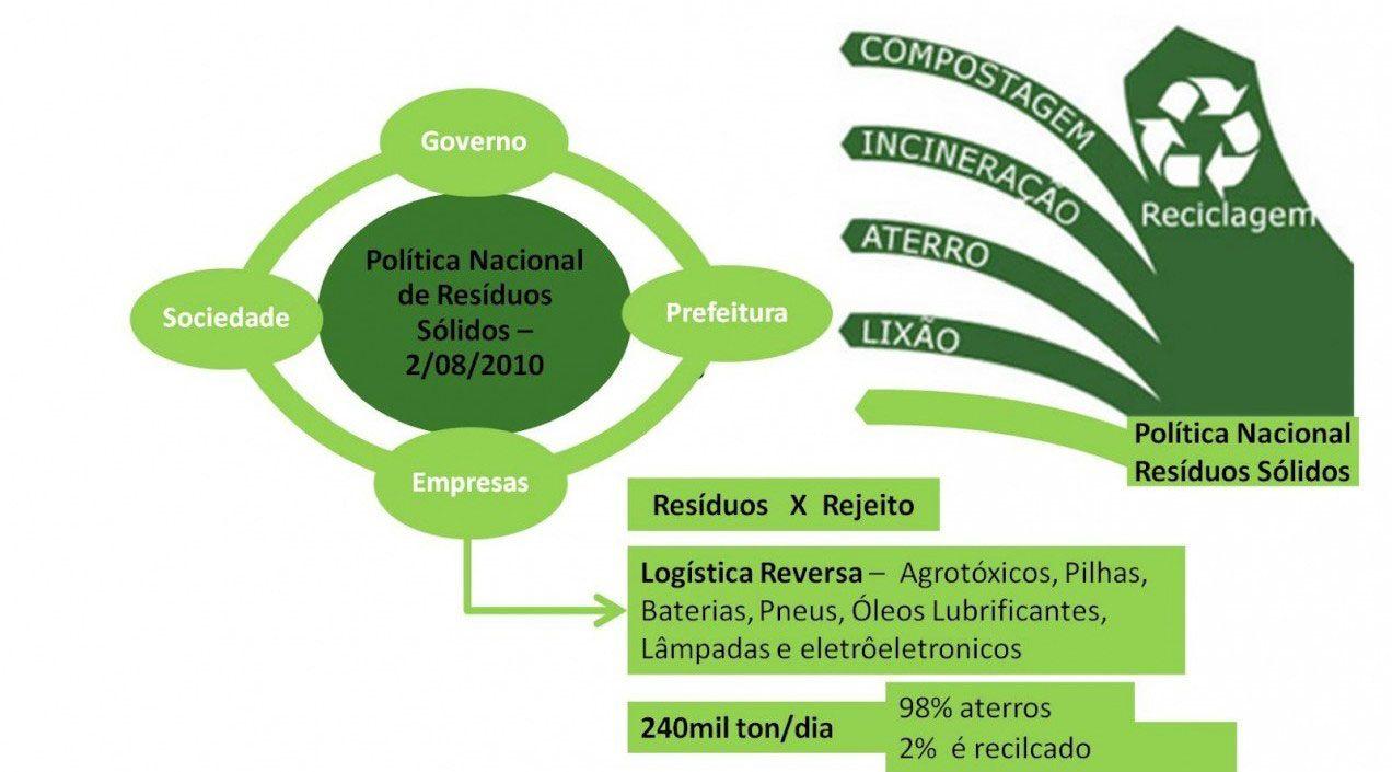 Consumo Verde: El caso de Brasil.