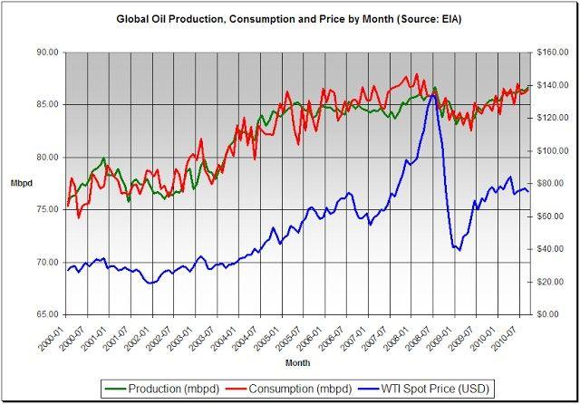 El precio del petróleo se disparó al superar la demanda a la oferta, es decir a la capacidad física de extraer petróleo de la Tierra.