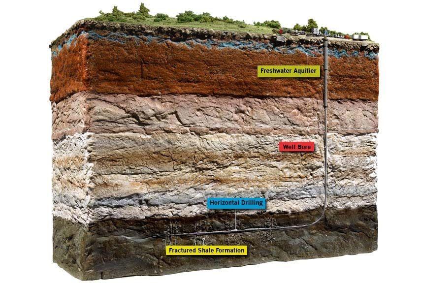 Representación Gráfica del proceso del fracking