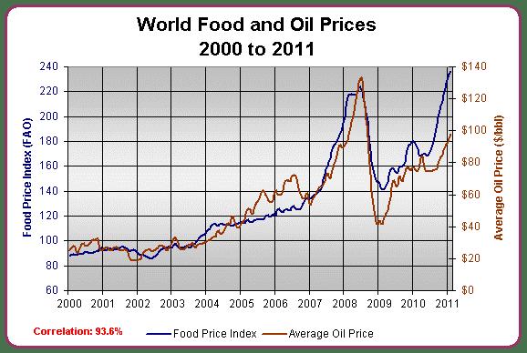 Correlación entre el precio de los alimentos y el precio del petróleo.