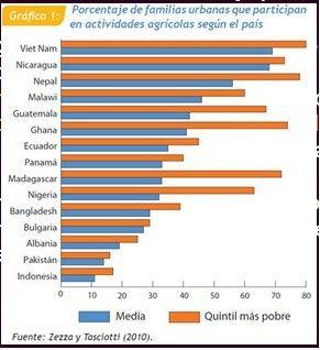 Porcentaje de la población urbana que se dedica a la agricultura en diferentes países del mundo.