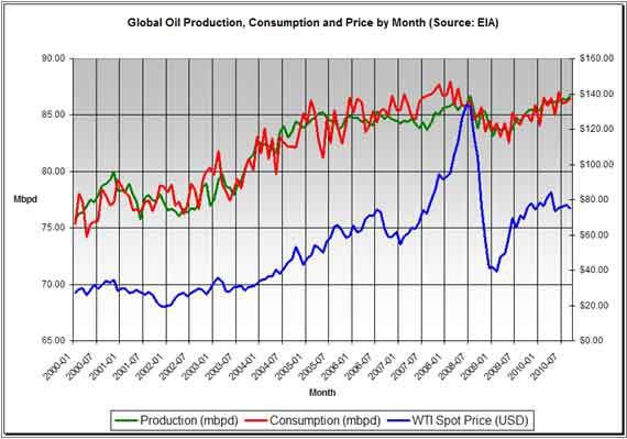 Extracción (verde), consumo (rojo) en millones de barriles por día y precios del petróleo durante la última década (Fuente: AIE)